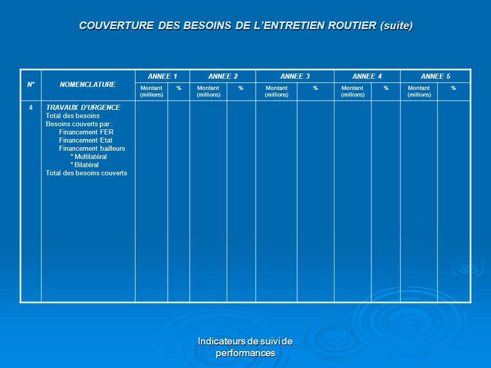 Indicateurs de suivi de performances COUVERTURE DES BESOINS DE LENTRETIEN ROUTIER (suite) N°NOMENCLATURE ANNEE 1ANNEE 2ANNEE 3ANNEE 4ANNEE 5 Montant (