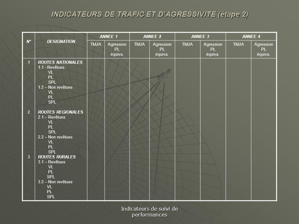 Indicateurs de suivi de performances INDICATEURS DE TRAFIC ET DAGRESSIVITE (étape 2) N°DESIGNATION ANNEE 1ANNEE 2ANNEE 3ANNEE 4 TMJAAgression PL équiv