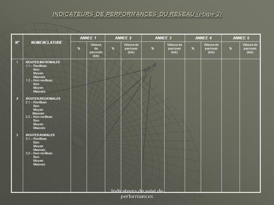 Indicateurs de suivi de performances INDICATEURS DE PERFORMANCES DU RESEAU (étape 2) N°NOMENCLATURE ANNEE 1ANNEE 2ANNEE 3ANNEE 4ANNEE 5 % Vitesse de p