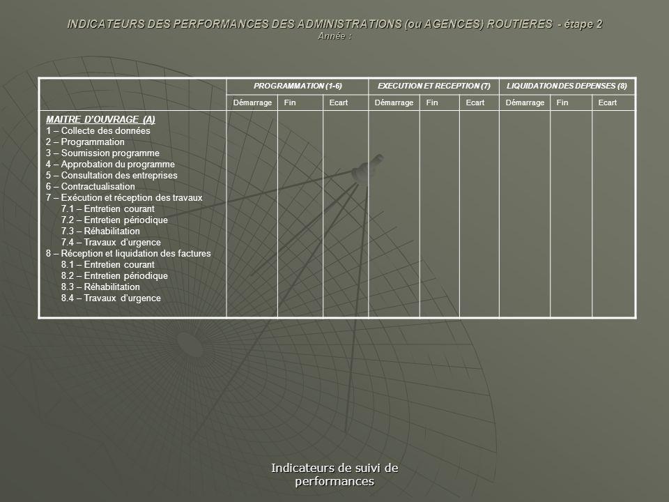 Indicateurs de suivi de performances INDICATEURS DES PERFORMANCES DES ADMINISTRATIONS (ou AGENCES) ROUTIERES - étape 2 Année : PROGRAMMATION (1-6)EXEC