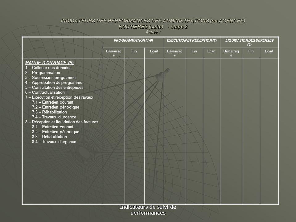 Indicateurs de suivi de performances INDICATEURS DES PERFORMANCES DES ADMINISTRATIONS (ou AGENCES) ROUTIERES (suite) - étape 2 Année : PROGRAMMATION (