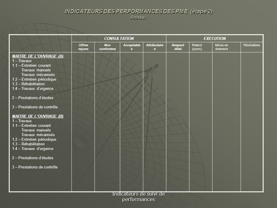Indicateurs de suivi de performances INDICATEURS DES PERFORMANCES DES PME (étape 2) Année : CONSULTATIONEXECUTION Offres reçues Non conformes Acceptab