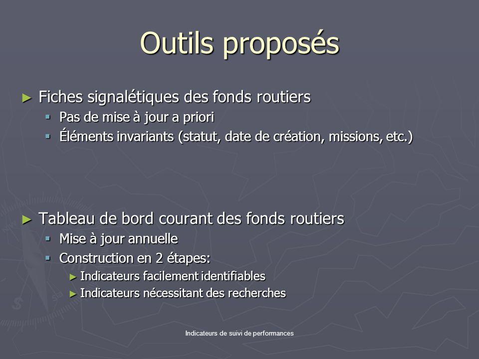 Indicateurs de suivi de performances Outils proposés Fiches signalétiques des fonds routiers Fiches signalétiques des fonds routiers Pas de mise à jou