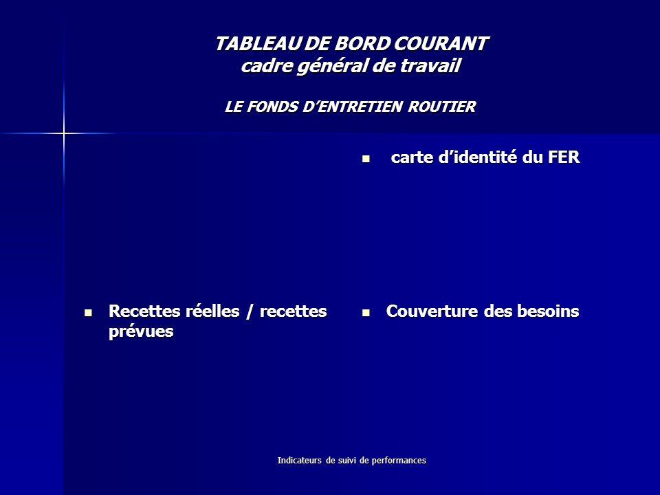 Indicateurs de suivi de performances TABLEAU DE BORD COURANT cadre général de travail LE FONDS DENTRETIEN ROUTIER carte didentité du FER carte didenti