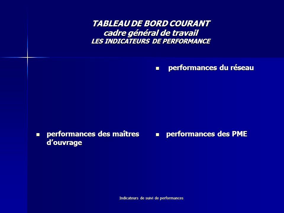 Indicateurs de suivi de performances TABLEAU DE BORD COURANT cadre général de travail LES INDICATEURS DE PERFORMANCE performances du réseau performanc