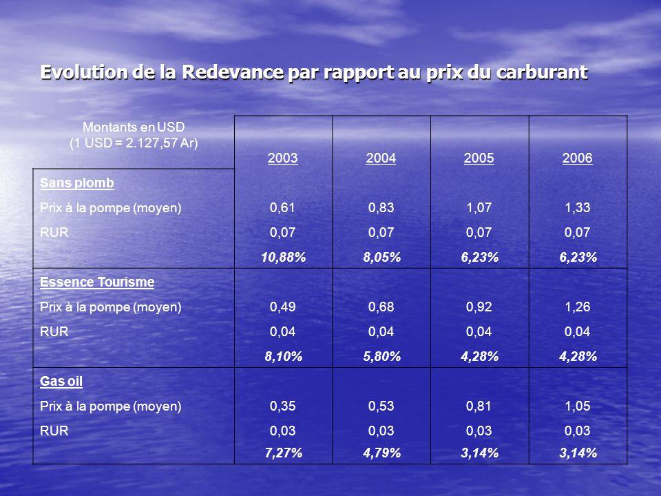 Evolution de la Redevance par rapport au prix du carburant Montants en USD (1 USD = 2.127,57 Ar) 2003200420052006 Sans plomb Prix à la pompe (moyen)0,