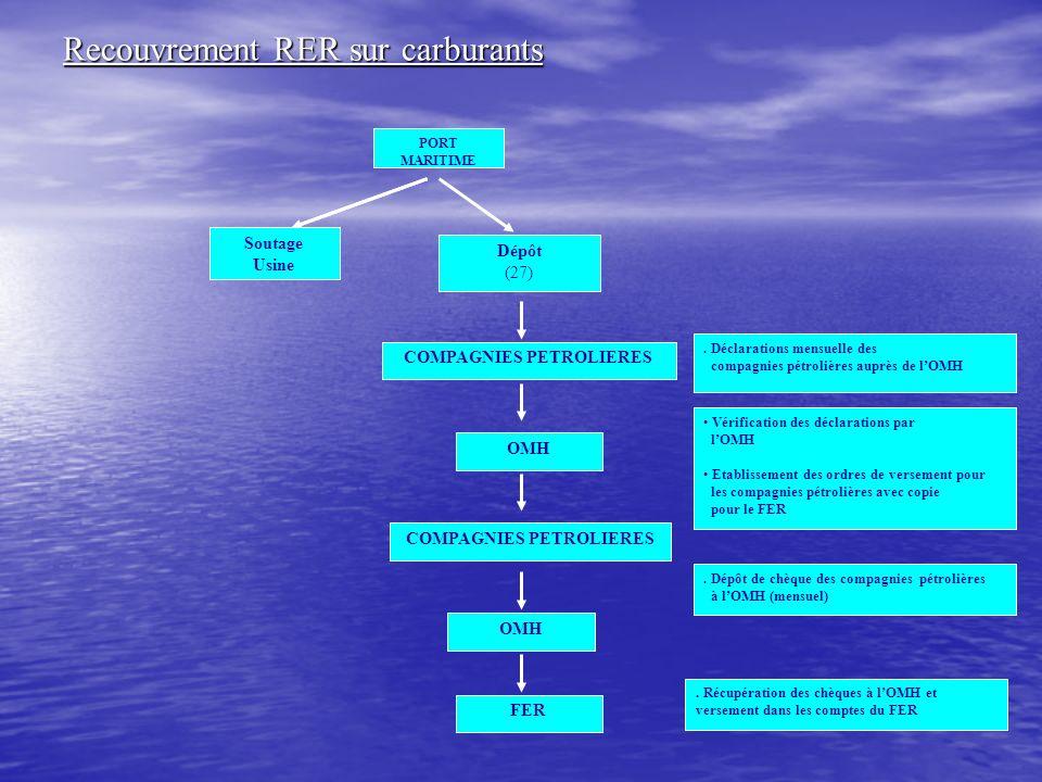 Recouvrement RER sur lubrifiants DOUANES TRESOR Perception de la RUR -Versement des recettes au Trésor Compte du FER au Trésor crédité