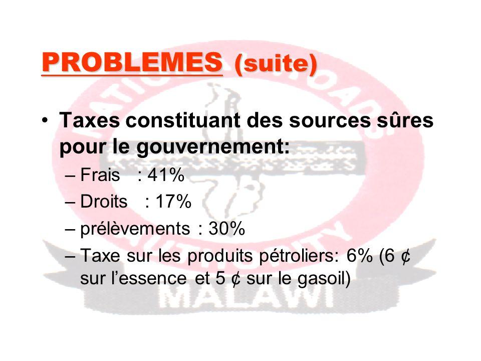PROBLEMES (suite) Taxes constituant des sources sûres pour le gouvernement: –Frais : 41% –Droits : 17% –prélèvements : 30% –Taxe sur les produits pétroliers: 6% (6 ¢ sur lessence et 5 ¢ sur le gasoil)