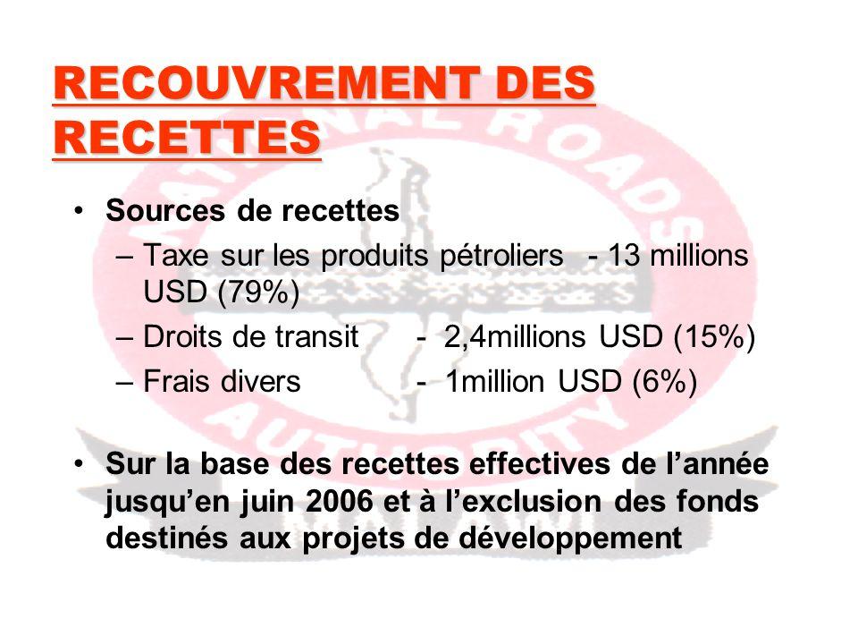 RECOUVREMENT DES RECETTES Sources de recettes –Taxe sur les produits pétroliers- 13 millions USD (79%) –Droits de transit- 2,4millions USD (15%) –Frais divers - 1million USD (6%) Sur la base des recettes effectives de lannée jusquen juin 2006 et à lexclusion des fonds destinés aux projets de développement