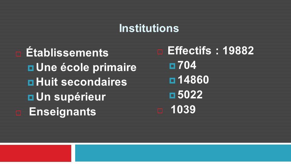 Institutions Établissements Une école primaire Huit secondaires Un supérieur Enseignants Effectifs : 19882 704 14860 5022 1039 1022 13848 5022