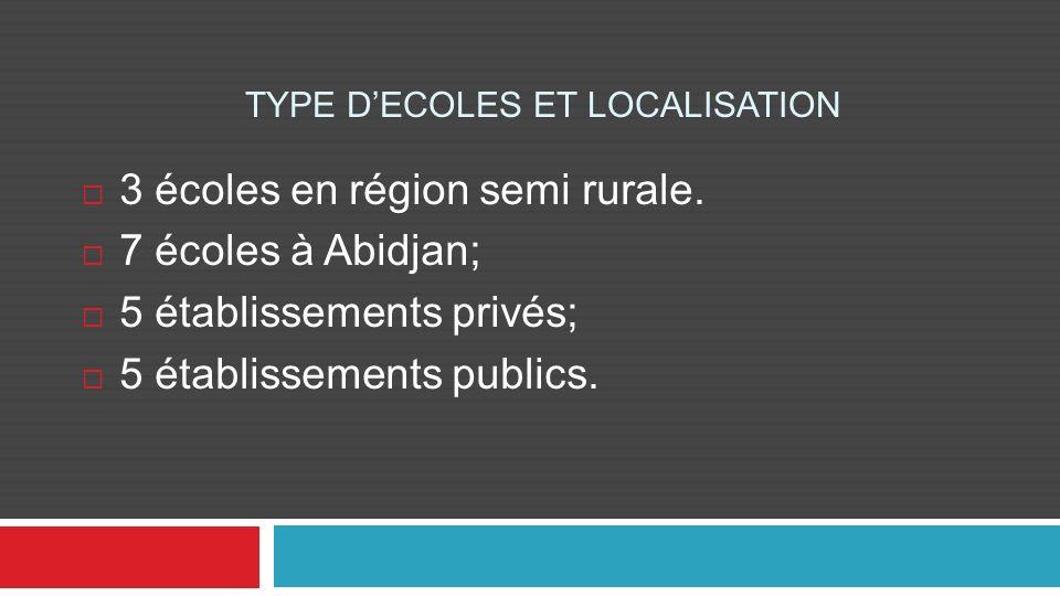 TYPE DECOLES ET LOCALISATION 3 écoles en région semi rurale. 7 écoles à Abidjan; 5 établissements privés; 5 établissements publics.