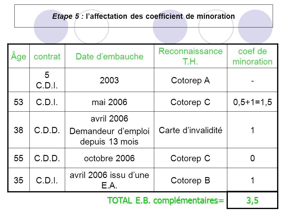 Etape 5 : laffectation des coefficient de minoration ÂgecontratDate dembauche Reconnaissance T.H. coef de minoration 5 C.D.I. 2003Cotorep A- 53C.D.I.m