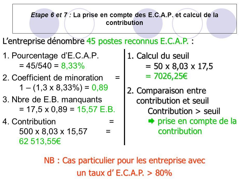 Etape 6 et 7 : La prise en compte des E.C.A.P. et calcul de la contribution 1. Pourcentage dE.C.A.P. = 45/540 = 8,33% 2. Coefficient de minoration = 1