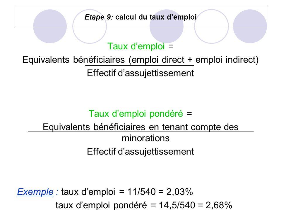 Etape 9: calcul du taux demploi Taux demploi = Equivalents bénéficiaires (emploi direct + emploi indirect) Effectif dassujettissement Taux demploi pon