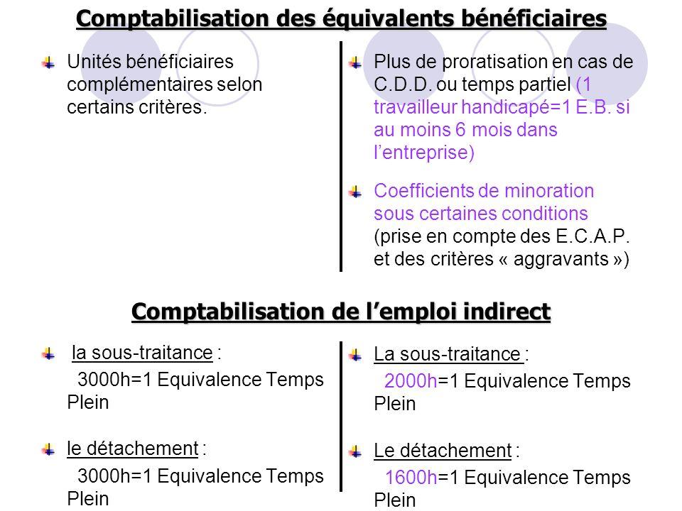 Unités bénéficiaires complémentaires selon certains critères. la sous-traitance : 3000h=1 Equivalence Temps Plein le détachement : 3000h=1 Equivalence