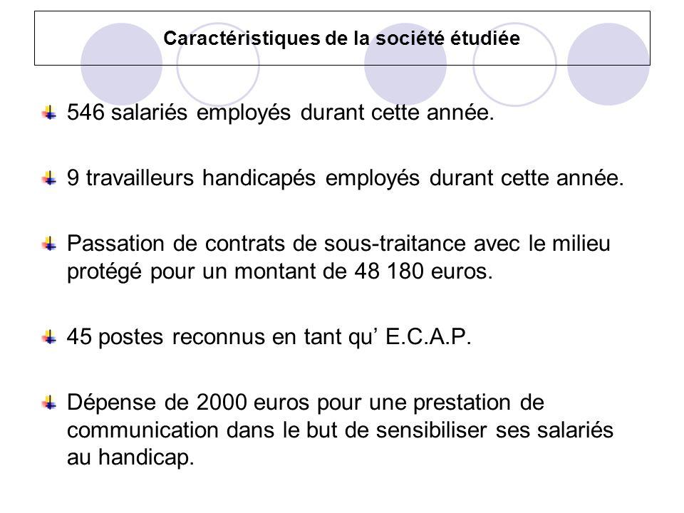 Caractéristiques de la société étudiée 546 salariés employés durant cette année. 9 travailleurs handicapés employés durant cette année. Passation de c