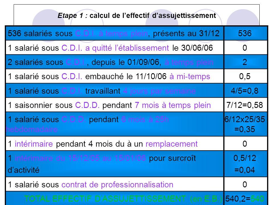 Etape 1 : calcul de leffectif dassujettissement 536 salariés sous C.D.I. à temps plein, présents au 31/12536 1 salarié sous C.D.I. a quitté létablisse