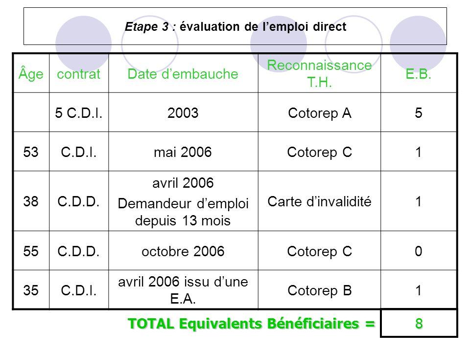 Etape 3 : évaluation de lemploi direct ÂgecontratDate dembauche Reconnaissance T.H. E.B. 5 C.D.I.2003Cotorep A5 53C.D.I.mai 2006Cotorep C1 38C.D.D. av