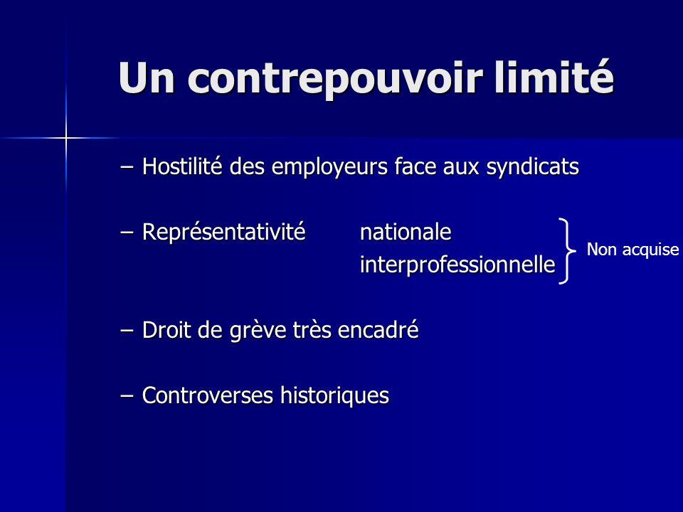 Un contrepouvoir limité –Hostilité des employeurs face aux syndicats –Représentativiténationale interprofessionnelle –Droit de grève très encadré –Con