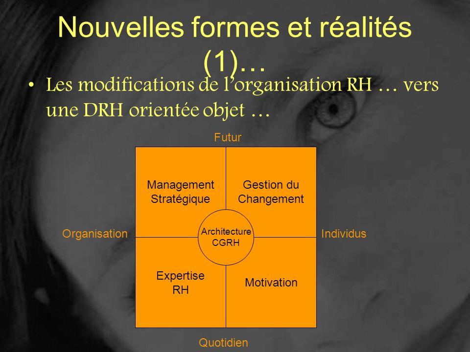 Nouvelles formes et réalités (1)… Les modifications de lorganisation RH … vers une DRH orientée objet … Management Stratégique Gestion du Changement E