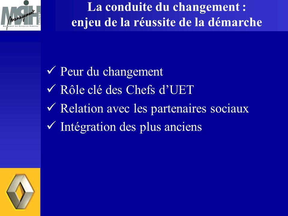 La conduite du changement : enjeu de la réussite de la démarche Peur du changement Rôle clé des Chefs dUET Relation avec les partenaires sociaux Intég