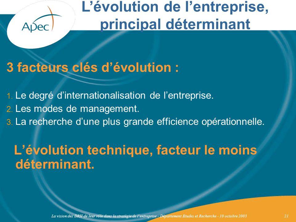 La vision des DRH de leur rôle dans la stratégie de lentreprise - Département Etudes et Recherche - 10 octobre 200321 3 facteurs clés dévolution : 1.