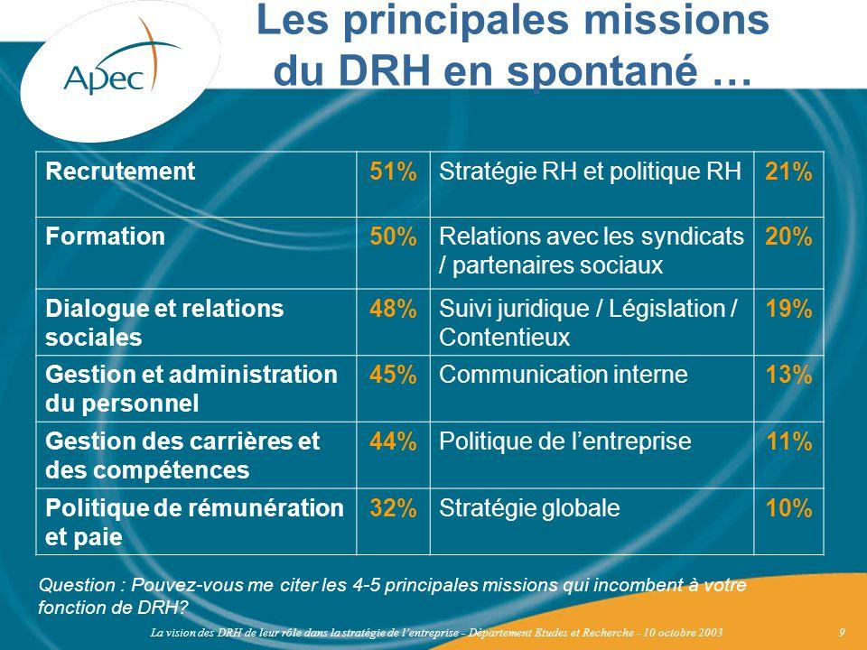 La vision des DRH de leur rôle dans la stratégie de lentreprise - Département Etudes et Recherche - 10 octobre 200310 Question : Pouvez-vous me citer les 4-5 principales missions qui incombent à votre fonction de DRH.