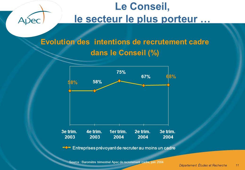 Département Études et Recherche11 Evolution des intentions de recrutement cadre dans le Conseil (%) Entreprises prévoyant de recruter au moins un cadre 3e trim.