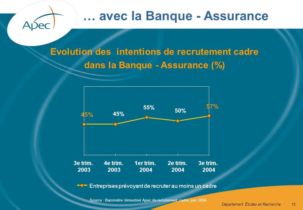 Département Études et Recherche12 … avec la Banque - Assurance 45% 55% 50% 57% 3e trim.