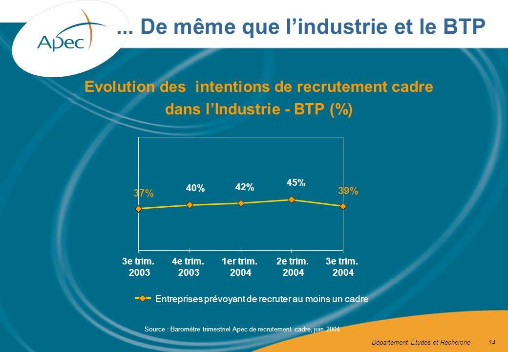 Département Études et Recherche14... De même que lindustrie et le BTP 39% 45% 42% 40% 37% 3e trim.