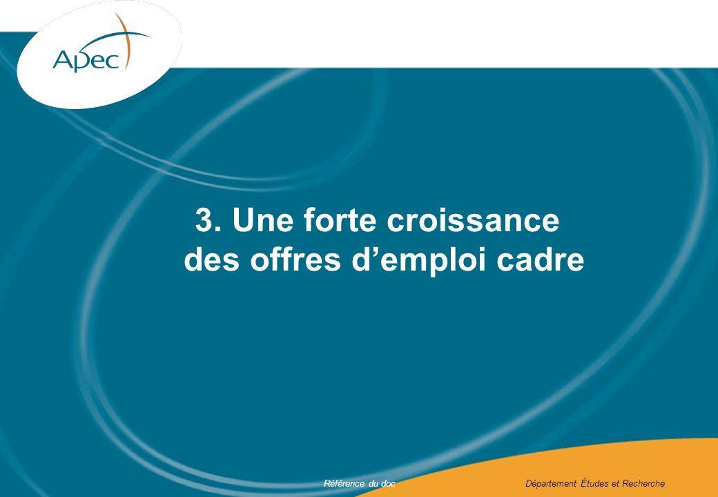 Référence du docDépartement Études et Recherche 3. Une forte croissance des offres demploi cadre