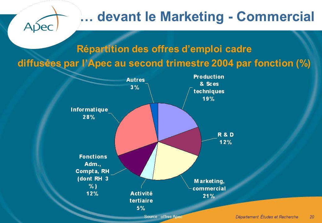 Département Études et Recherche20 Source : offres Apec … devant le Marketing - Commercial Répartition des offres demploi cadre diffusées par lApec au second trimestre 2004 par fonction (%)