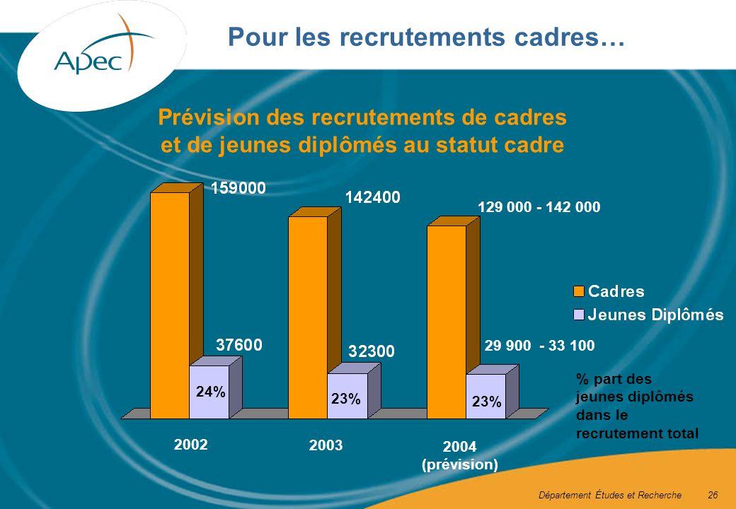 Département Études et Recherche26 Pour les recrutements cadres… Prévision des recrutements de cadres et de jeunes diplômés au statut cadre % part des jeunes diplômés dans le recrutement total 23% 24% 2002 2003 2004 (prévision) 129 000 - 142 000 29 900 - 33 100