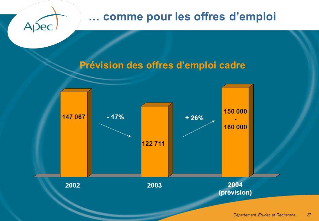 Département Études et Recherche27 … comme pour les offres demploi Prévision des offres demploi cadre + 26% - 17% 20022003 2004 (prévision) 150 000 - 160 000 122 711 147 067