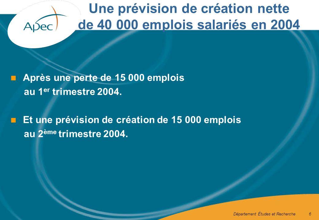 Département Études et Recherche6 Après une perte de 15 000 emplois au 1 er trimestre 2004.