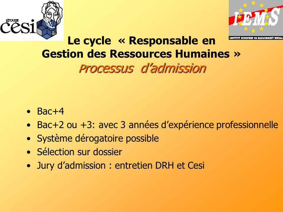 P rocessus dadmission Le cycle « Responsable en Gestion des Ressources Humaines » P rocessus dadmission Bac+4 Bac+2 ou +3: avec 3 années dexpérience p