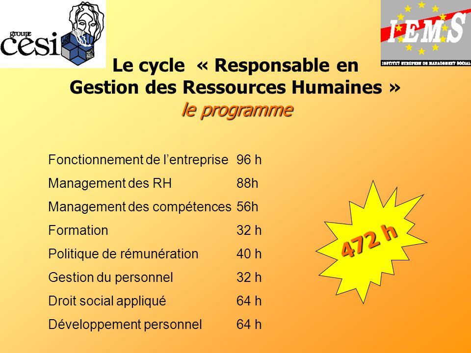 le programme Le cycle « Responsable en Gestion des Ressources Humaines » le programme Fonctionnement de lentreprise 96 h Management des RH 88h Managem