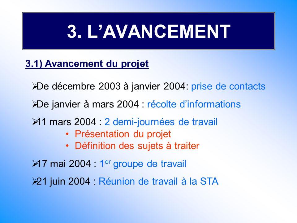 3. LAVANCEMENT 3.1) Avancement du projet De décembre 2003 à janvier 2004: prise de contacts De janvier à mars 2004 : récolte dinformations 11 mars 200