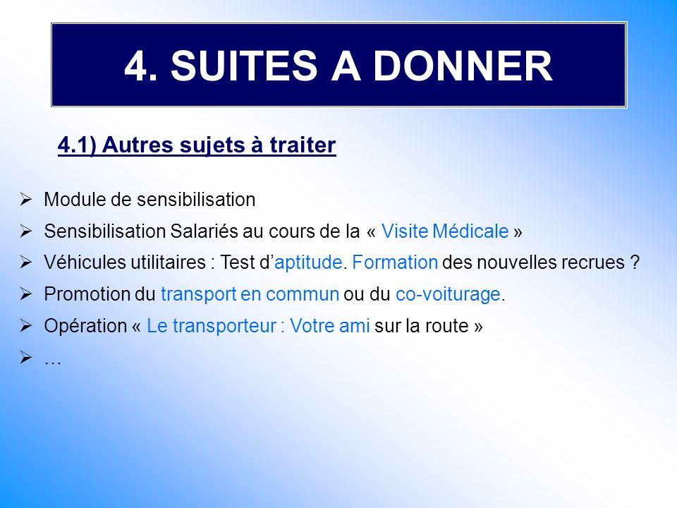 Module de sensibilisation Sensibilisation Salariés au cours de la « Visite Médicale » Véhicules utilitaires : Test daptitude. Formation des nouvelles