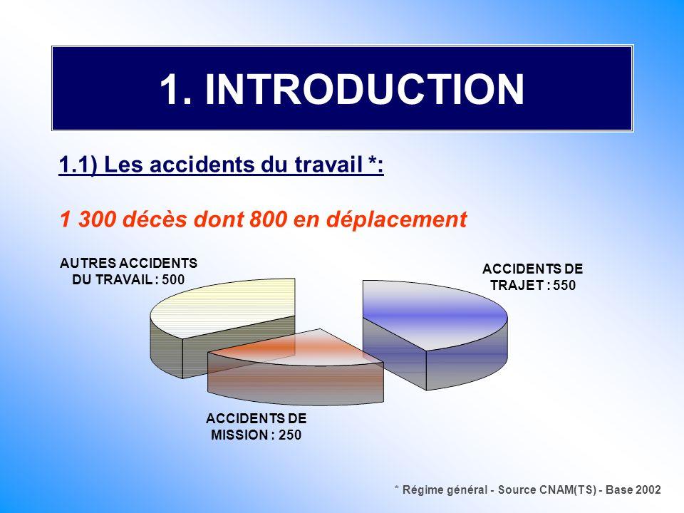AUTRES ACCIDENTS DU TRAVAIL : 500 ACCIDENTS DE TRAJET : 550 ACCIDENTS DE MISSION : 250 * Régime général - Source CNAM(TS) - Base 2002 1. INTRODUCTION