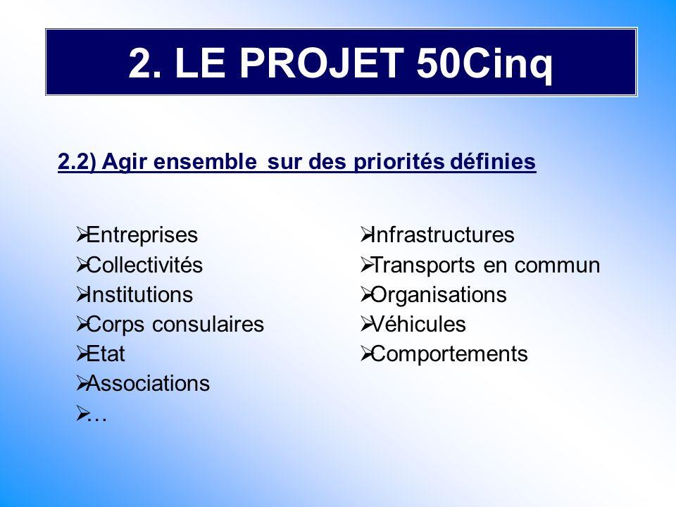 2. LE PROJET 50Cinq Entreprises Collectivités Institutions Corps consulaires Etat Associations … 2.2) Agir ensemble sur des priorités définies Infrast