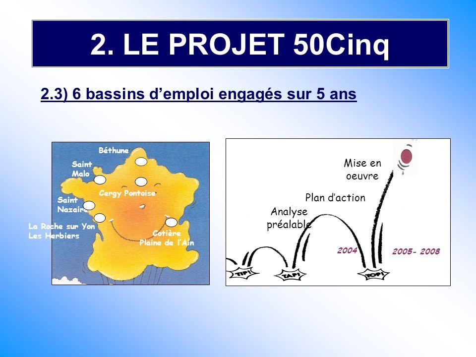 2. LE PROJET 50Cinq Analyse préalable Plan daction Mise en oeuvre 2004 2005- 2008 Cergy Pontoise Cotière Plaine de lAin La Roche sur Yon Les Herbiers