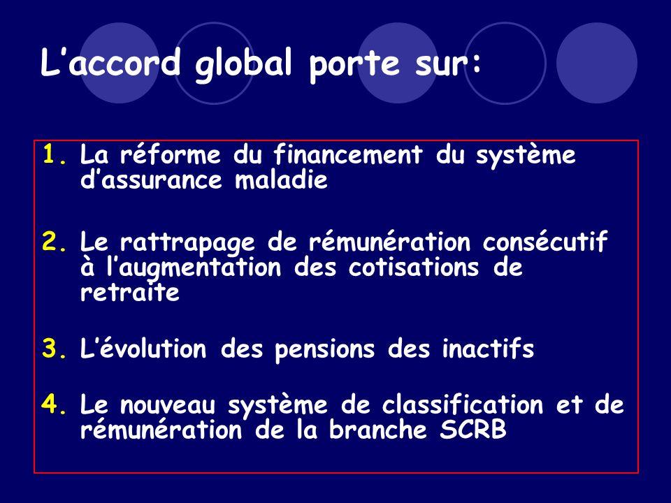 Laccord global porte sur: 1.La réforme du financement du système dassurance maladie 2.Le rattrapage de rémunération consécutif à laugmentation des cotisations de retraite 3.Lévolution des pensions des inactifs 4.Le nouveau système de classification et de rémunération de la branche SCRB