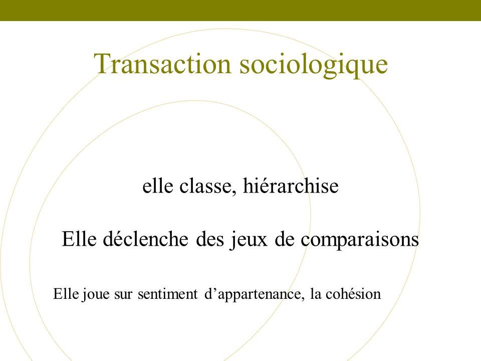 Transaction sociologique elle classe, hiérarchise Elle déclenche des jeux de comparaisons Elle joue sur sentiment dappartenance, la cohésion