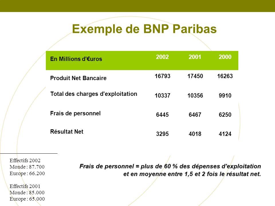 En Millions d'uros 200220012000 Produit Net Bancaire 167931745016263 Total des charges d'exploitation 10337103569910 Frais de personnel 644564676250 R