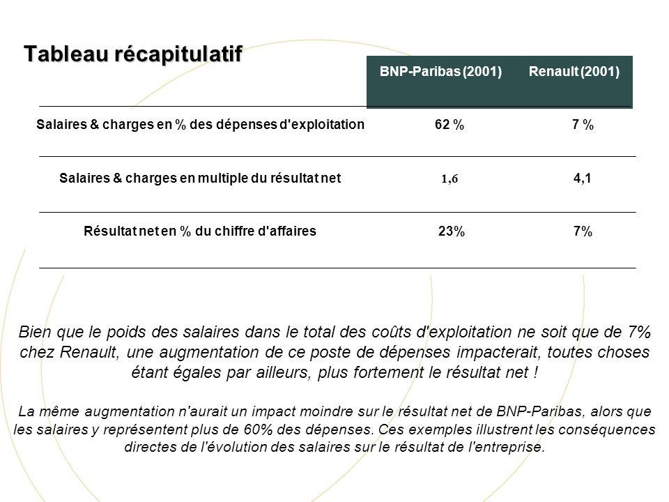 BNP-Paribas (2001)Renault (2001) Salaires & charges en % des dépenses d'exploitation62 %7 % Salaires & charges en multiple du résultat net 1,6 4,1 Rés