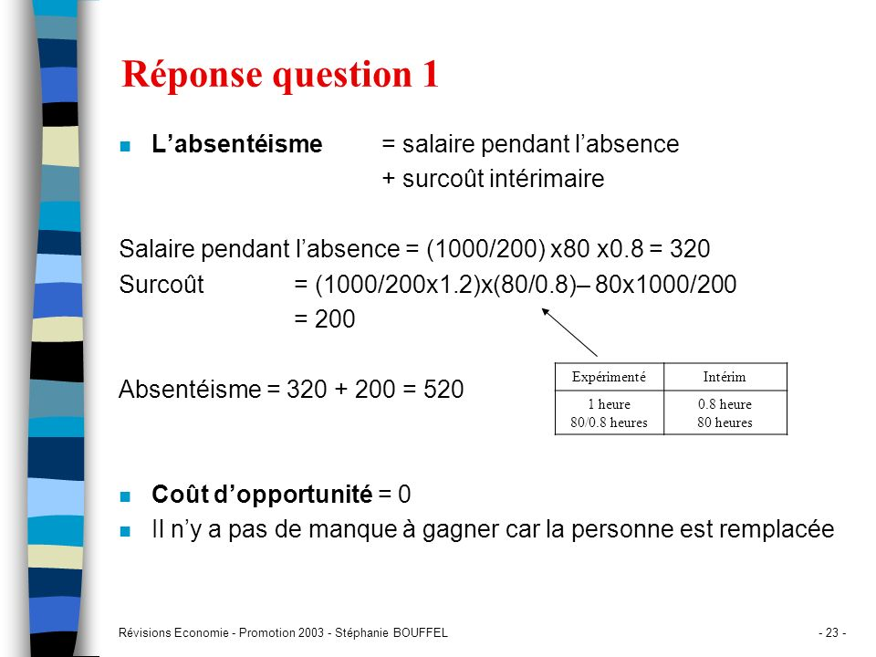 Révisions Economie - Promotion 2003 - Stéphanie BOUFFEL- 23 - Réponse question 1 n Labsentéisme = salaire pendant labsence + surcoût intérimaire Salai