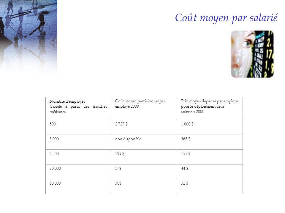Coût moyen par salarié Nombre demployés Calculé à partir des tranches médianes Coût moyen prévisionnel par employé 2000 Prix moyen dépensé par employé