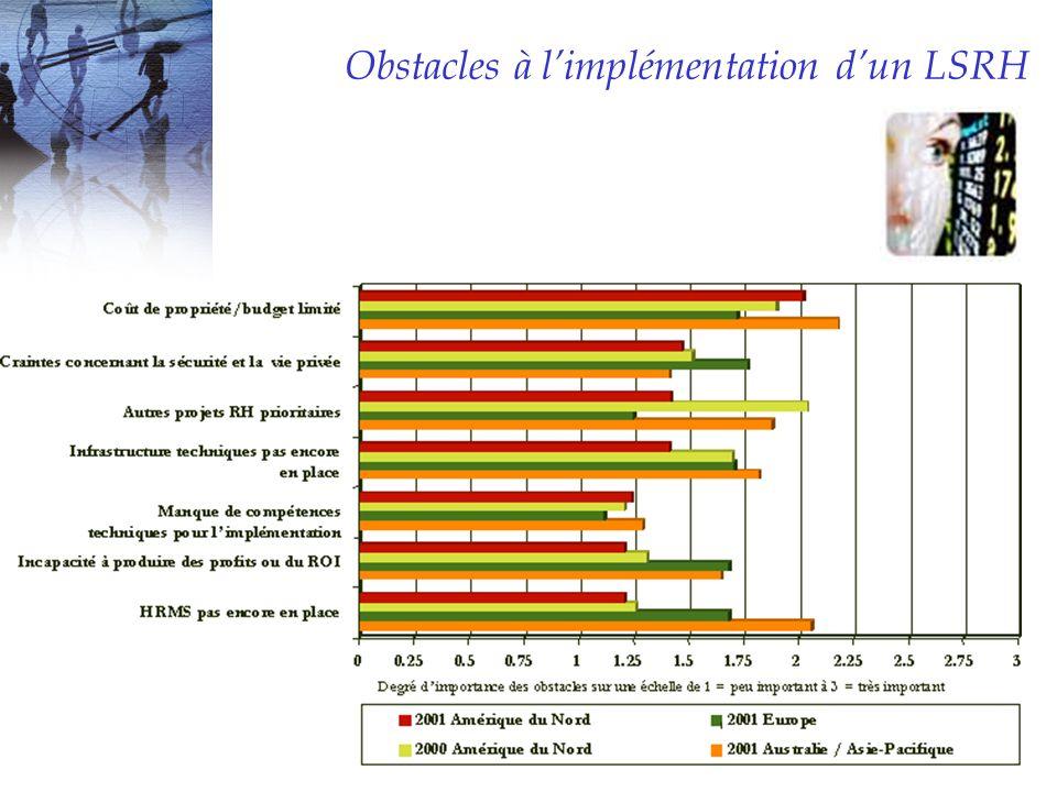Obstacles à limplémentation dun LSRH