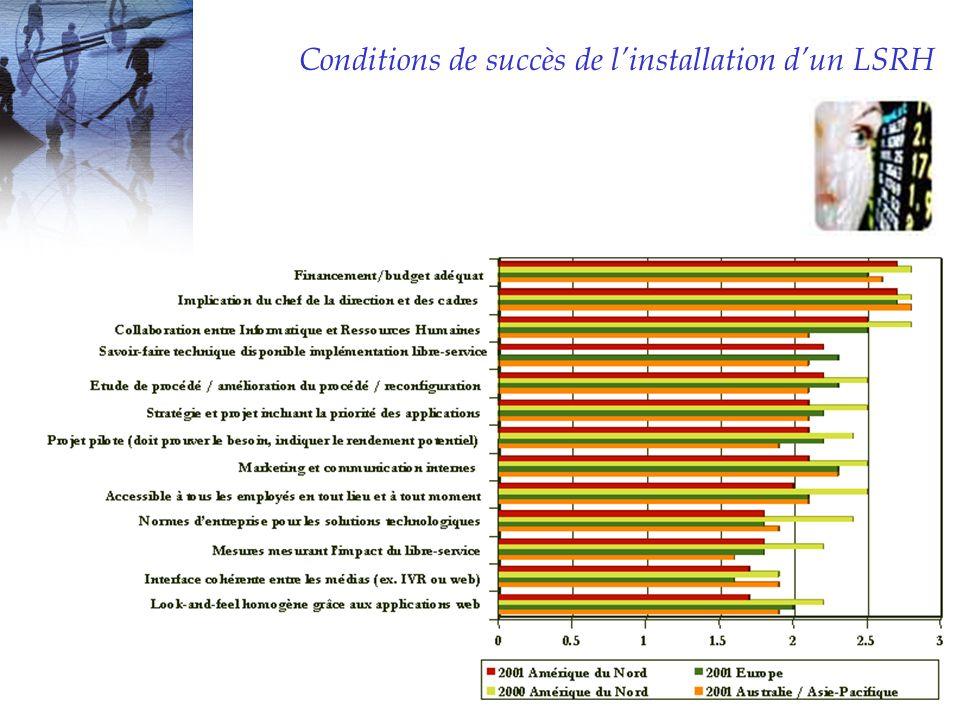 Conditions de succès de linstallation dun LSRH